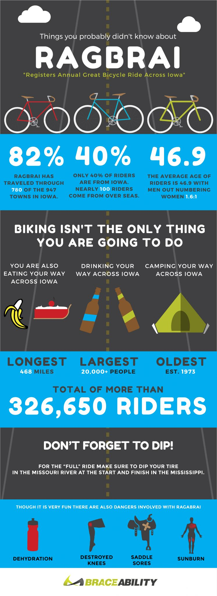 ten things you didn't know about RAGBRAI infographic and what to expect on the ride