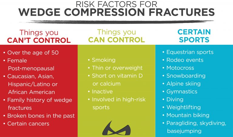 risk factors for wedge compression fractures and how you can control them
