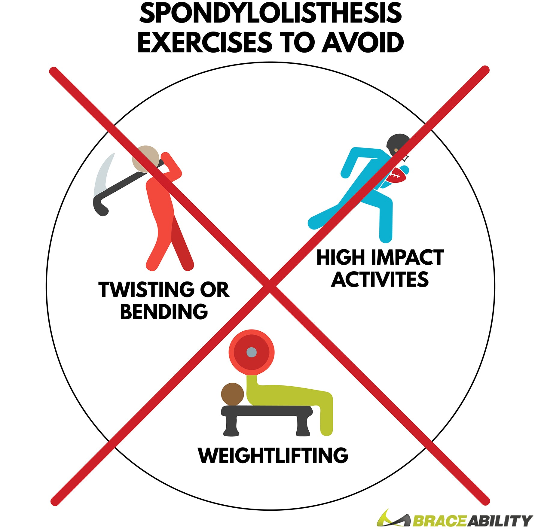 Avoid these three exercises to prevent spondylolisthesis from happening or getting worse