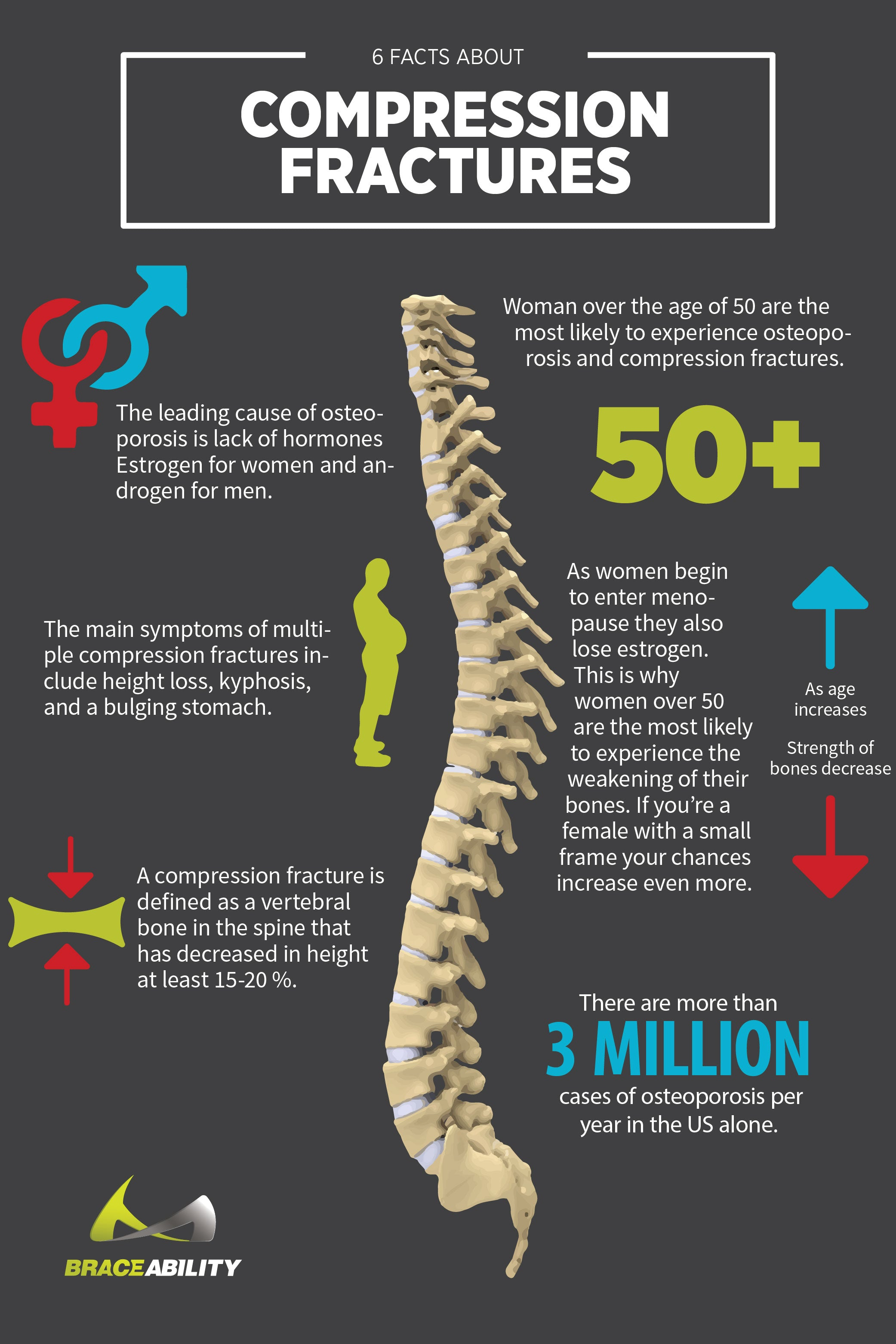 Infographic about how osteoporosis can cause compression fractures in your spine