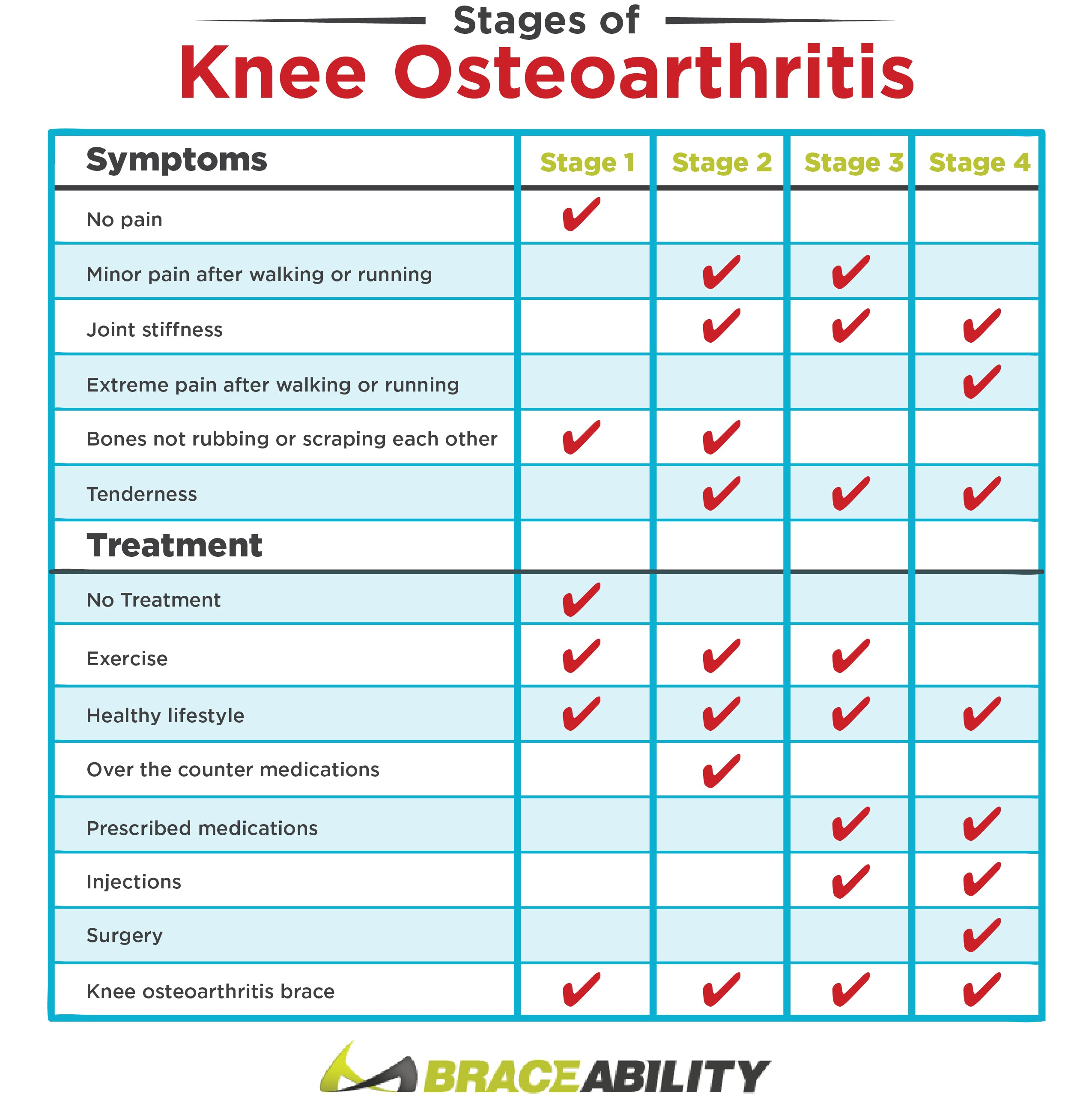 chart with the different symptoms of osteoarthritis and how they can be treated
