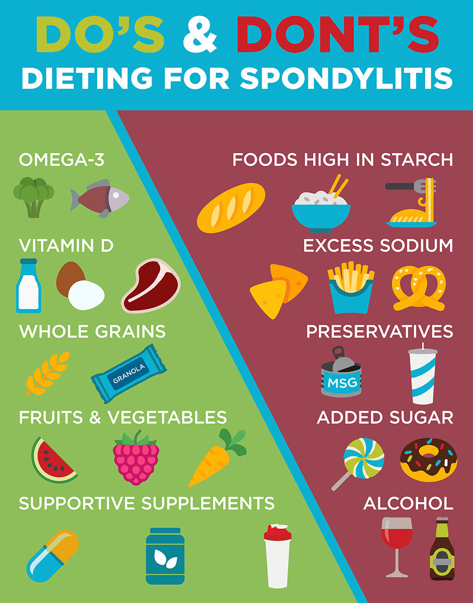 use this infographic to see how your diet should look for ankylosing spondylitis individuals