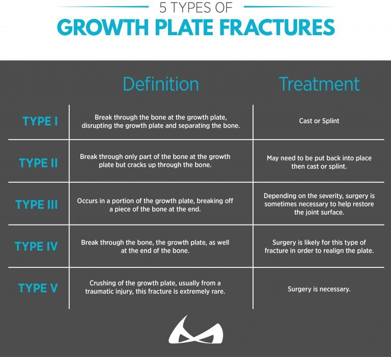different types of growth plate fractures and the different treatment options there are