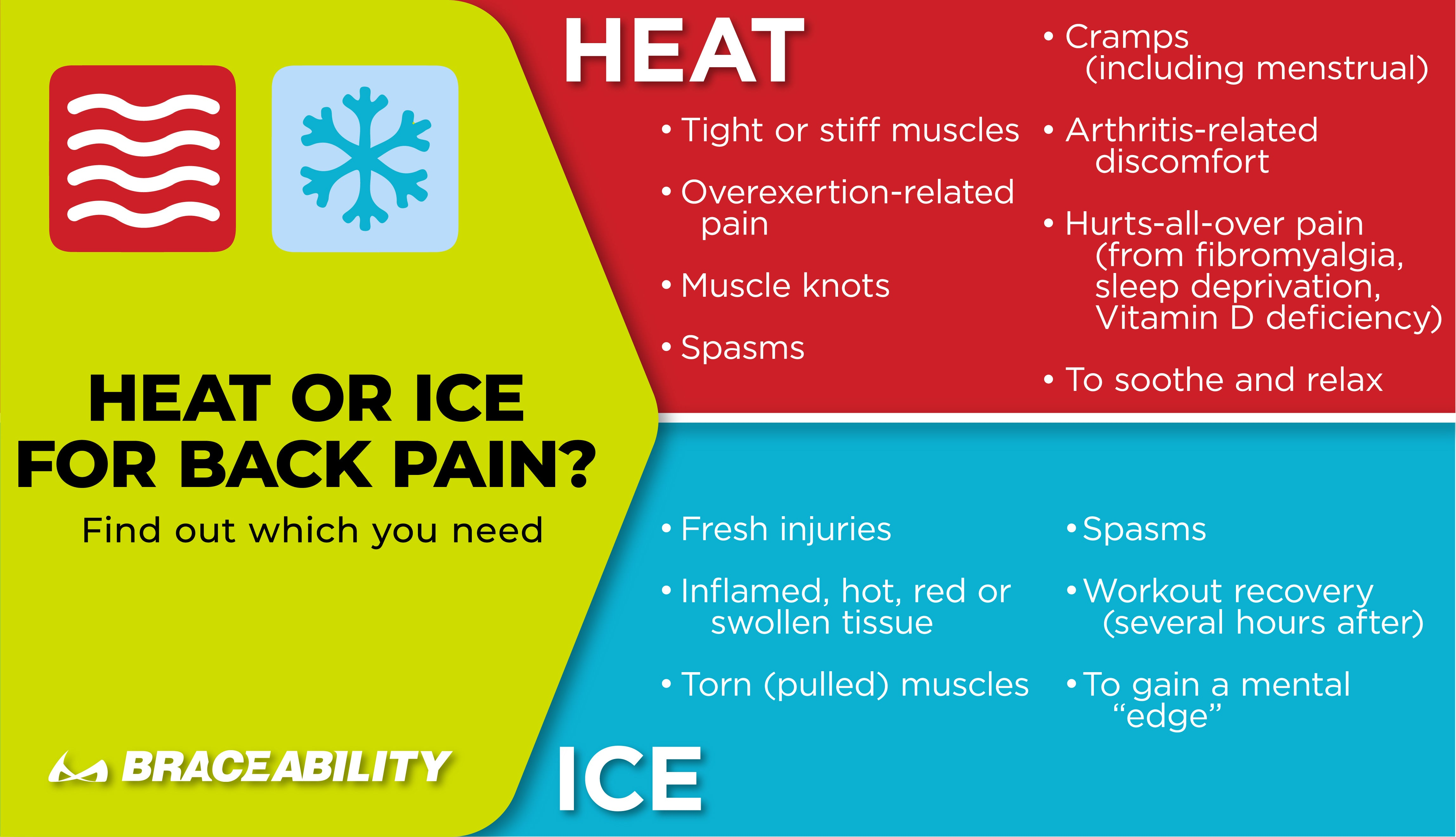 use this infographic to determine if you need to apply heat or ice for back pain