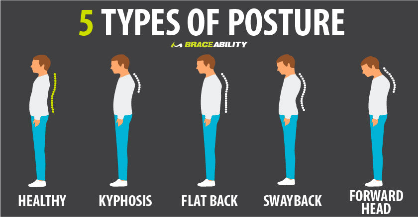 there are 5 types of posture; normal, kyphosis, flat back, swayback and forward head