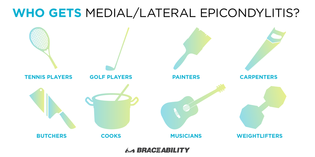 Sports, occupations, and hobbies that commonly suffer from medial and lateral epicondylitis