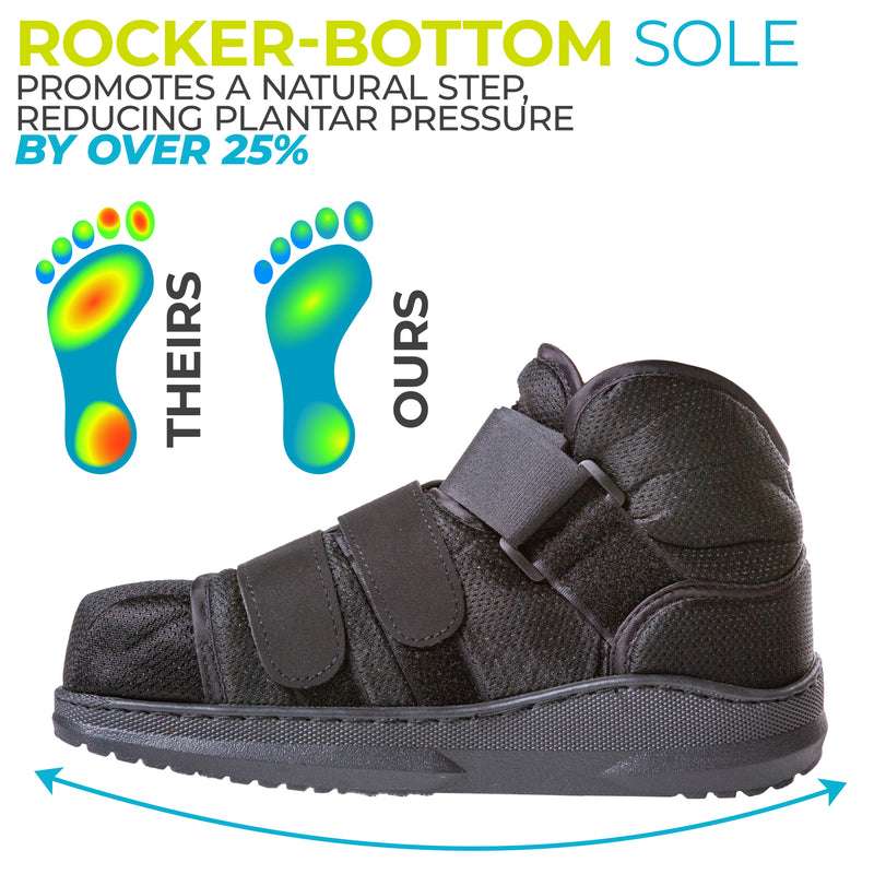the rocker bottom sole relieves plantar pressure by 25 percent