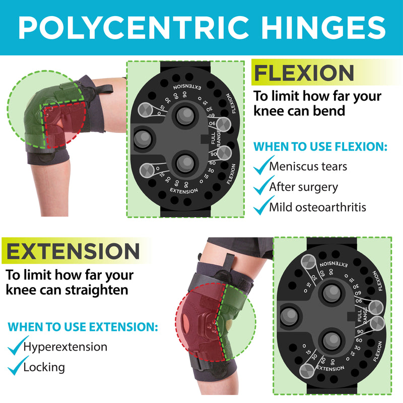 hinges on the torn meniscus knee brace can be set to prevent flexion or extension