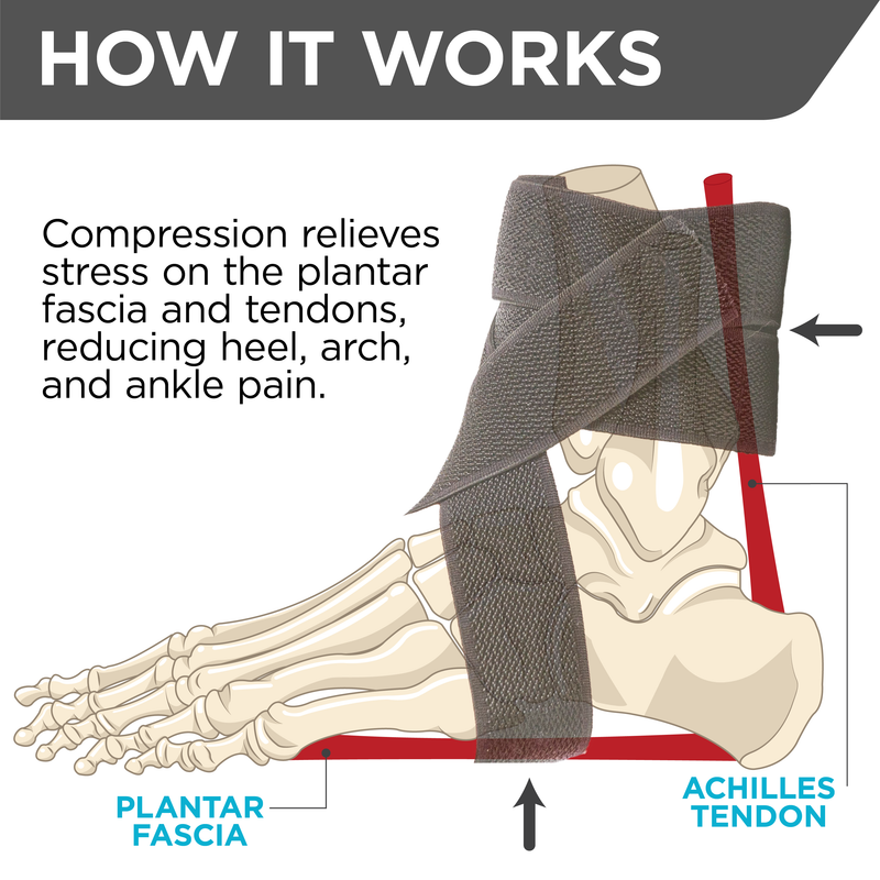 Our plantar fasciitis daytime ankle brace applies compression to the achilles tendon and plantar fascia