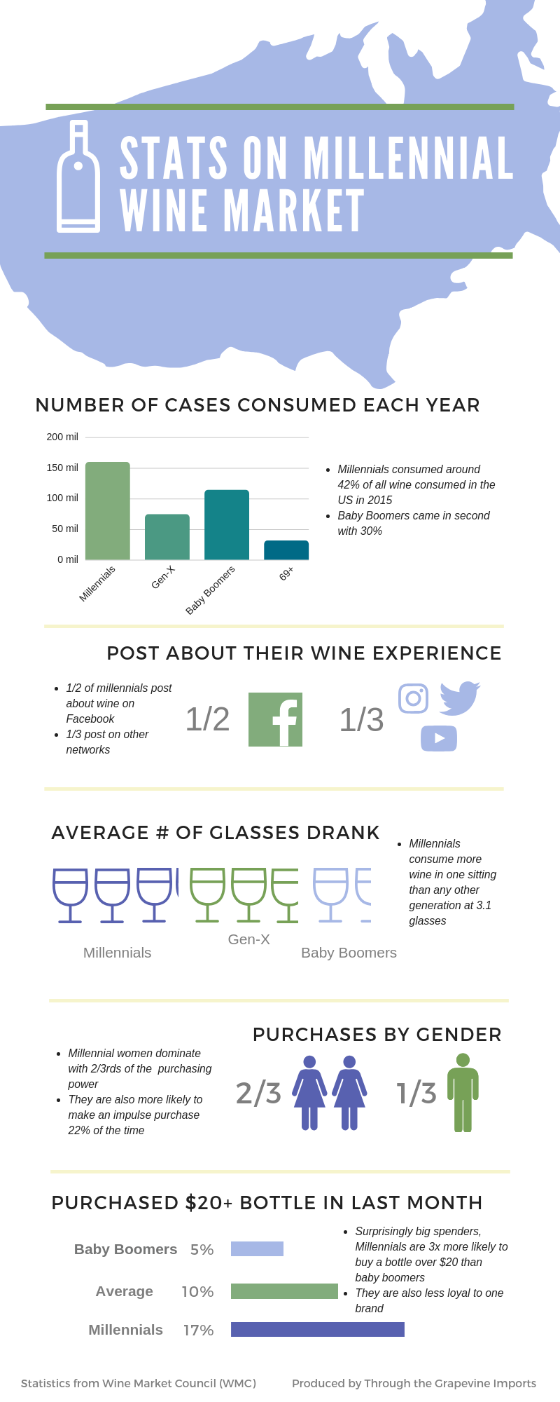 Statistics on Millennials in the Wine Marketplace
