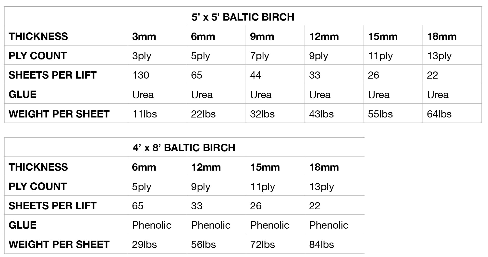 Baltic Birch Specifications