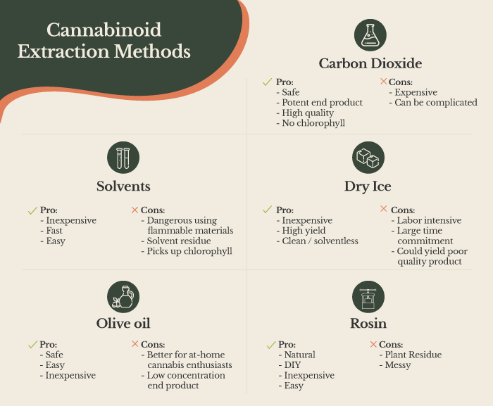 cannabinoid extraction methods
