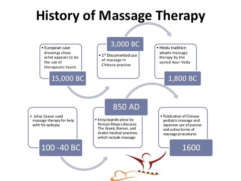 With Scientific And Technological Advances In Medical Treatment During The 1930s And 1940s Massage Fell Out Of Favor In The United States