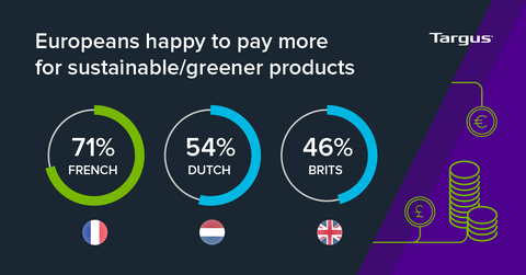 europeans happy to pay more for sustainable products graph