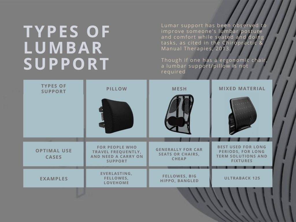 Types of lumbar supports and use cases