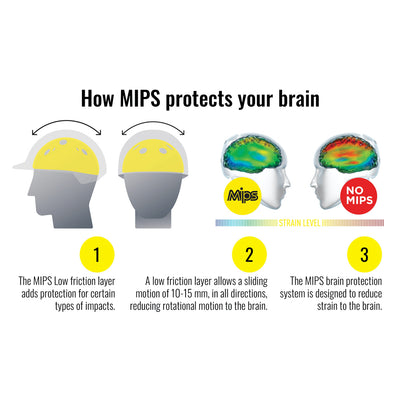 MIPS Riding Helmet Diagram