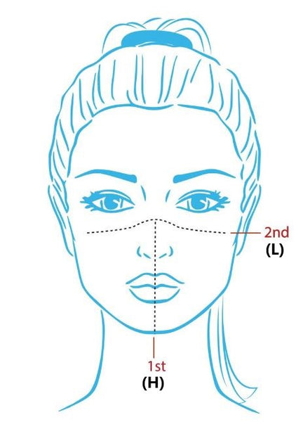 Face-sential Mask Measurements