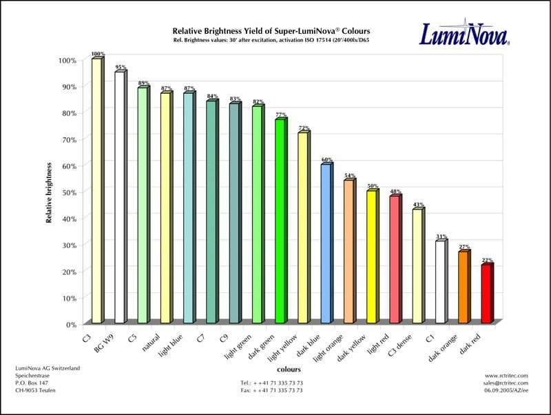 Relative Brightness Yield of Super-LumiNova® Colours Chart