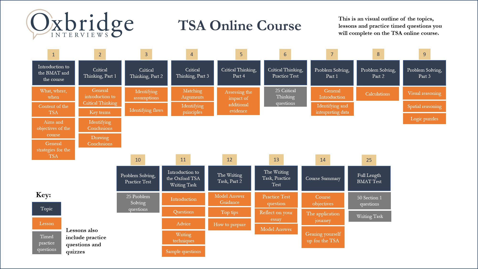 TSA entrance assessment structure