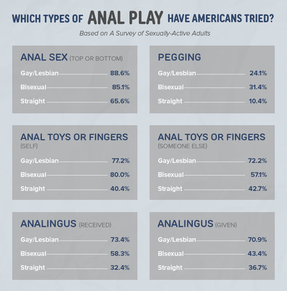 Chart showing the types of anal play that straight, gay/lesbian, and bisexual Americans have tried