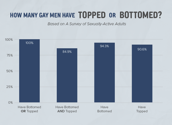 Chart showing the percentage of gay men who have topped and bottomed