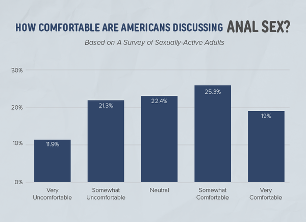 Chart showing how comfortable Americans are talking about anal sex