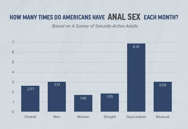 Chart showing how often men and women have anal sex on average