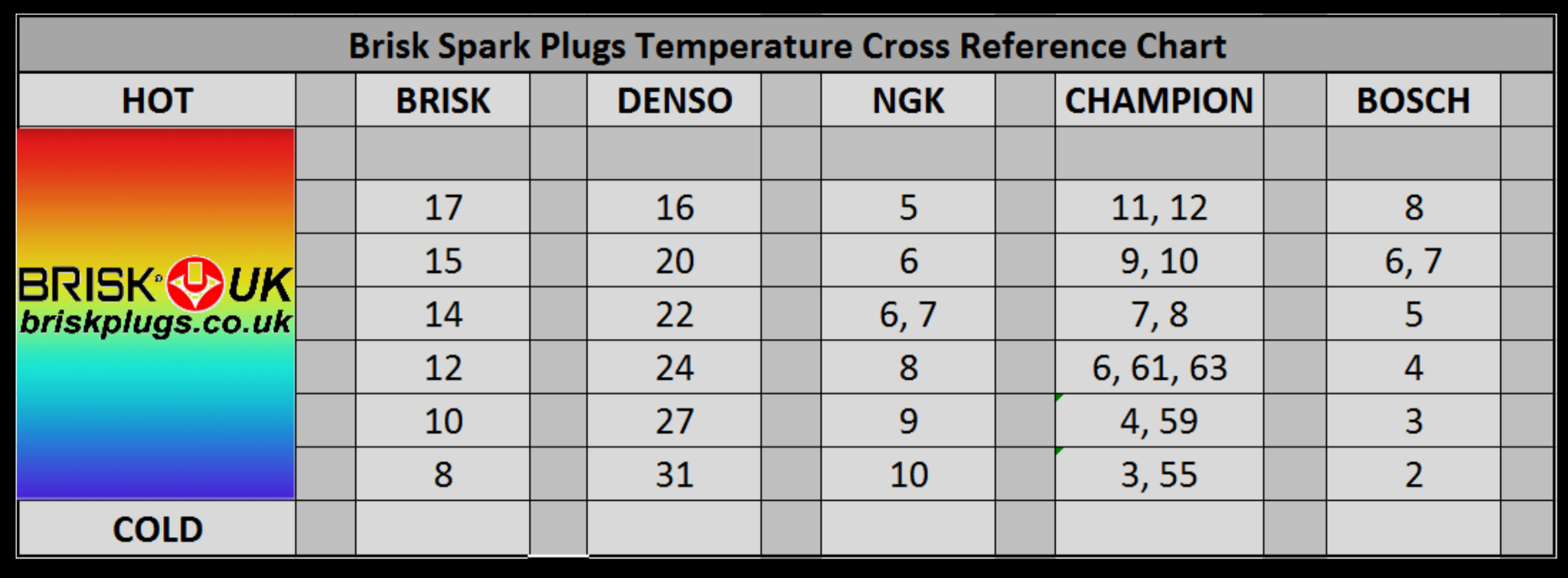 Brisk spark plugs heat range cross reference chart to ngk denso bosch champion equivalent png