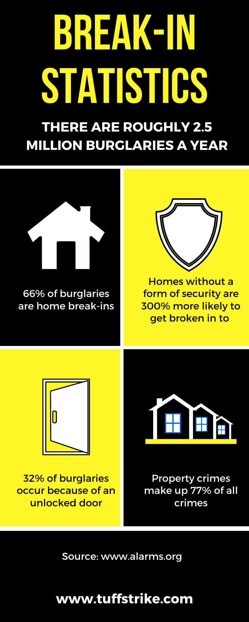 Burglary Statistics to Improve Home Security