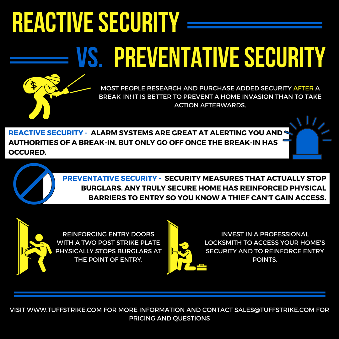 REACTIVE VS. PREVENTATIVE SECURITY