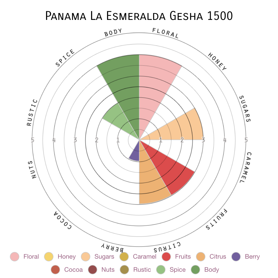 Gesha: Panama La Esmeralda 1500 (limited availability)
