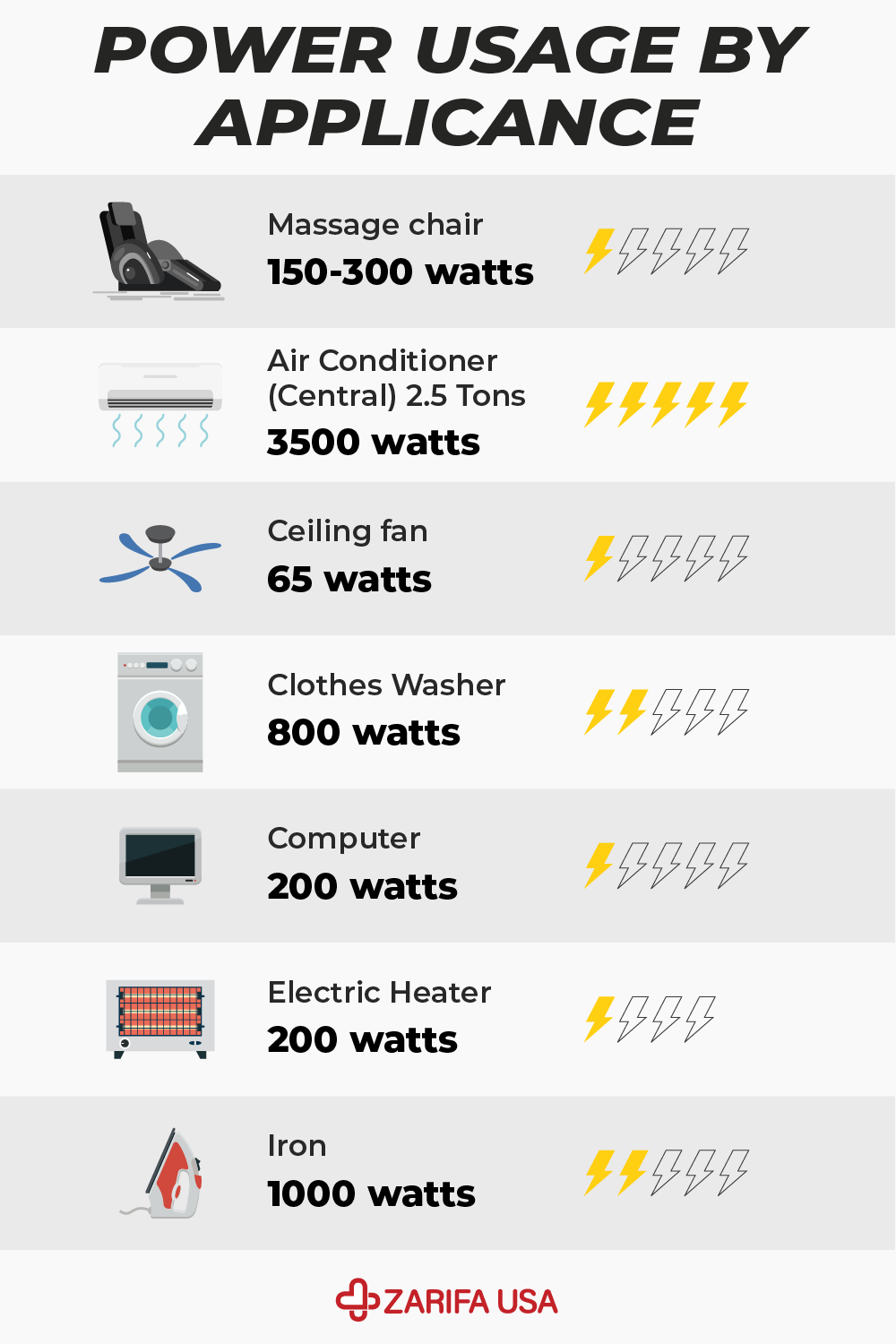 Power Usage By Appliance