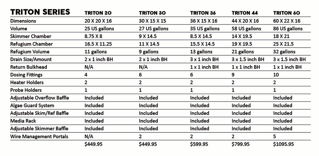 Trition Series Info Chart