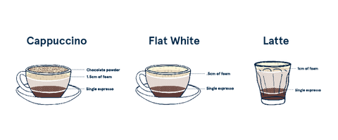 Diffrence between Caffe Latte, Cappachino and Flat White