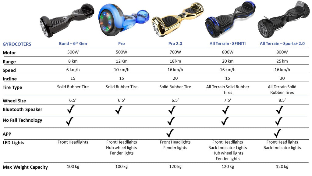Gyrocopters Hoverboard comparison