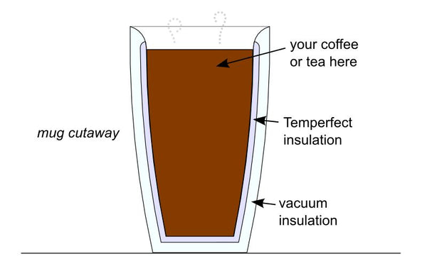 Temperfect mug cutaway: coffee, Temperfect insulation, vacuum