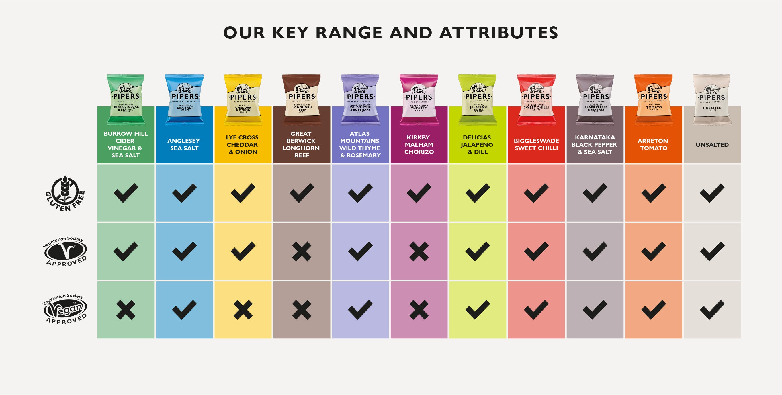 Our key range and attributes