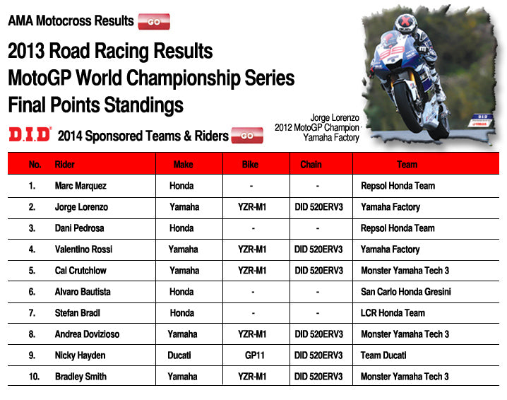 DID 2013 AMA Race Results