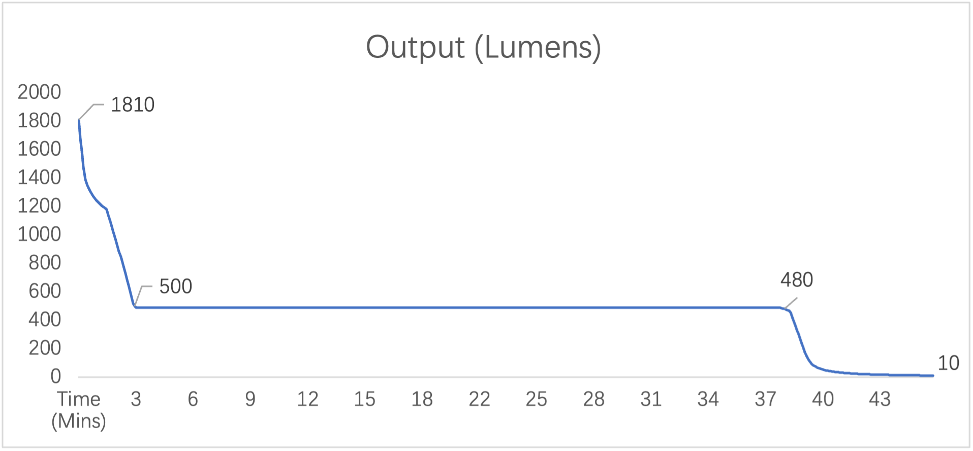 S3 Turbo mode Runtime and Output Graphic