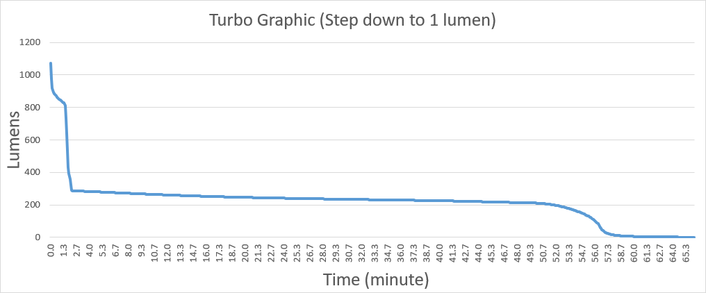 RovyVon Aurora A23 Turbo Mode Runtime Graphic