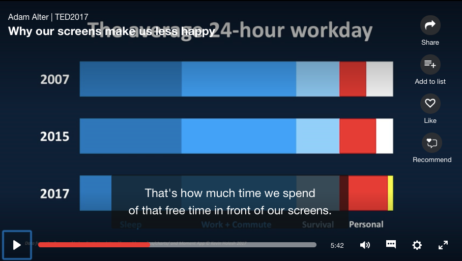 How much of our free time is wasted on screens. Here is the shocking number