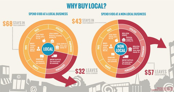 Buy local vs global