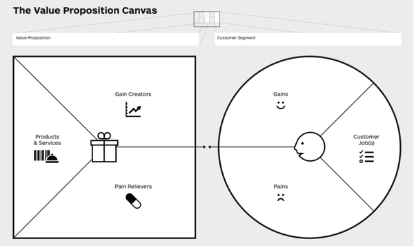 Value Proposition Canvas Slovensky