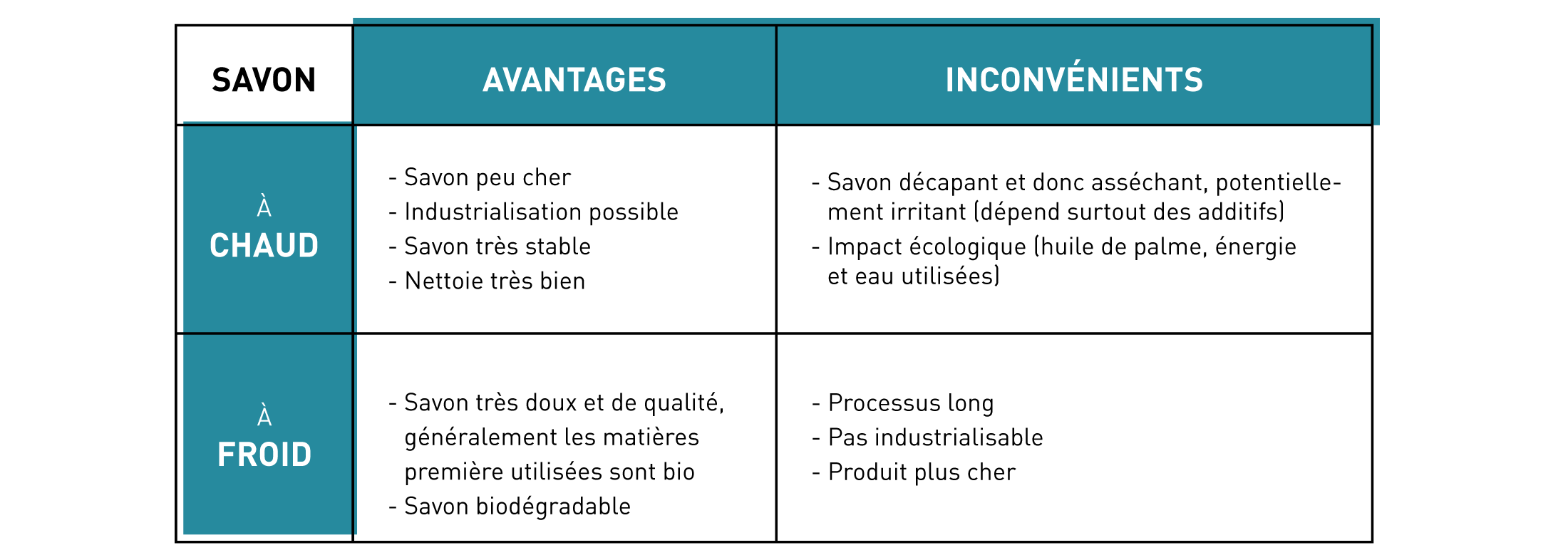 tableau comparatif saponifications