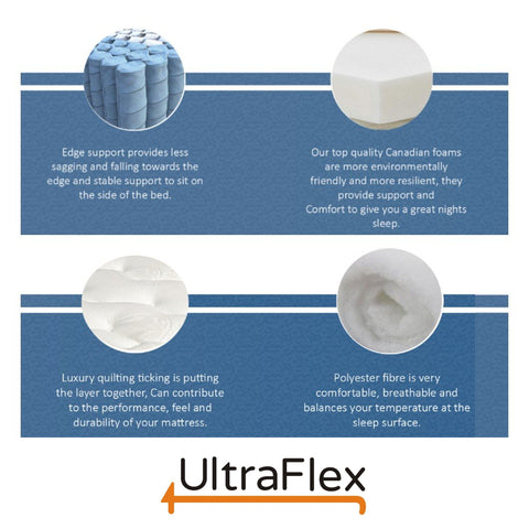"Ultraflex LUSH- 12"" Orthopedic Eurotop Pocket Coil Premium Foam Encased, Eco-friendly Hybrid Mattress"