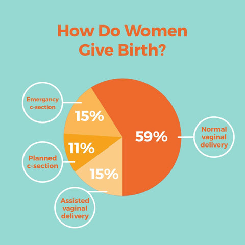 How Women Give Birth Pie Chart