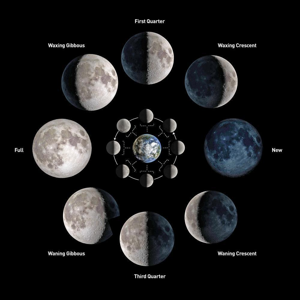 What's the Moon Phase Today? An Easy Guide to Moon Phases