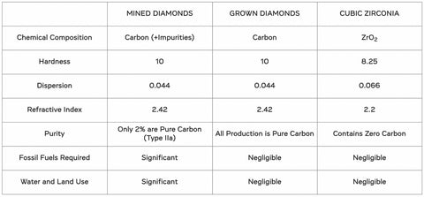 A chart with information showcasing the difference between mined, lab grown and cubic zirconia diamonds