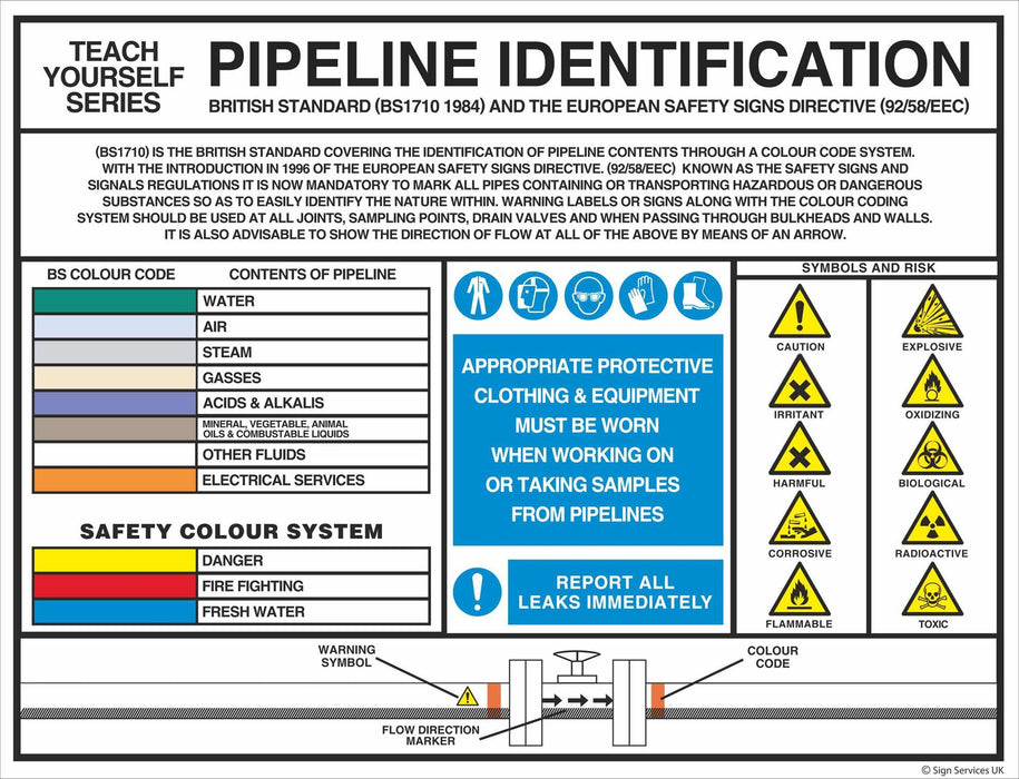 Pipeline Identification