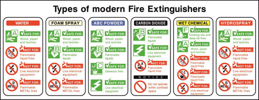 Types of modern Fire Extinguishers